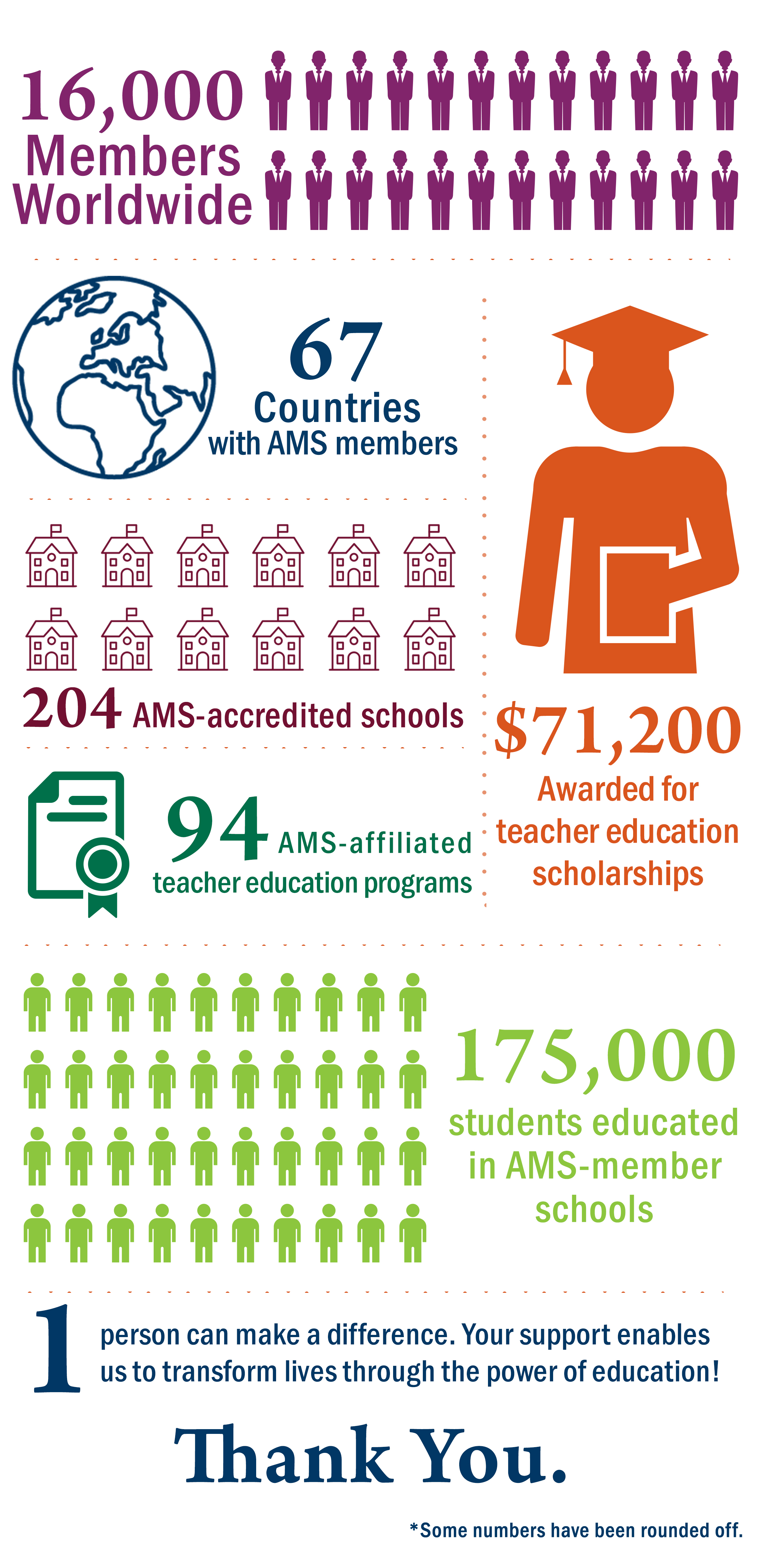 AMS by the Numbers